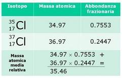 Massa atomica media relativa del cloro