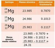 Massa atomica media relativa del magnesio