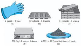 Alcune misure comuni e loro equivalenti in unità di misura standard. Fonte: Stoker, Principi di Chimica, EdiSES