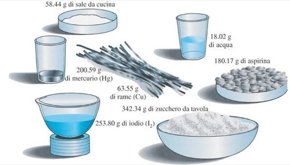 Massa in grammi di una mole di differenti sostanze. Fonte: Stoker, Principi di Chimica, EdiSES