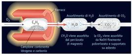 Metodo dell'analisi per combustione per determinare le percentuali di carbonio ed idrogeno in un composto. Fonte: Kotz, Treichel, Townsend, Chimica, III ed., EdiSES
