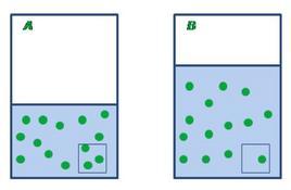 Nel processo di diluizione lo stesso numero di molecole di soluto si trova in un volume maggiore. A) soluzione prima della diluizione; B) soluzione dopo la diluizione. Fonte: Atkins & Jones, Principi di Chimica, Zanichelli e ridisegnata da Flavia Nastri