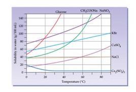 Solubilità di alcuni solidi in acqua in funzione della temperatura. Fonte: lezioni del Prof. Ali, Southeast Missouri State University