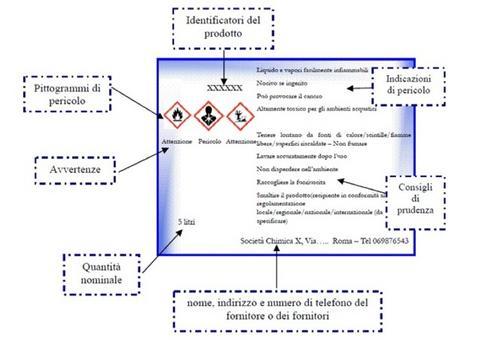 Etichetta: prima semplice ed efficace informazione sulle caratteristiche di pericolo di un prodotto