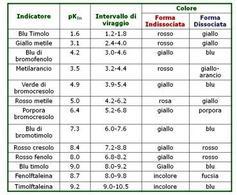 Indicatori acido-base più comuni