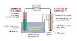 Es. di cella per la misura del pH