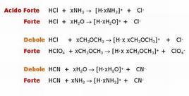 Dipendenza della forza degli acidi dal solvente: effetto di livellamento