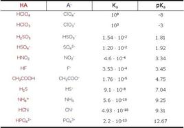 Costanti di acidità di alcuni acidi in soluzione acquosa (T = 25°C); pKa= -log10 Ka