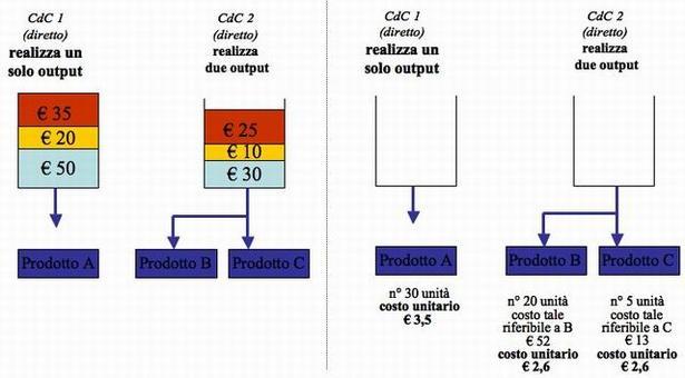 L'allocazione dei costi del centro 2 fatta in proporzione ai volumi di produzione sarà corretta ?