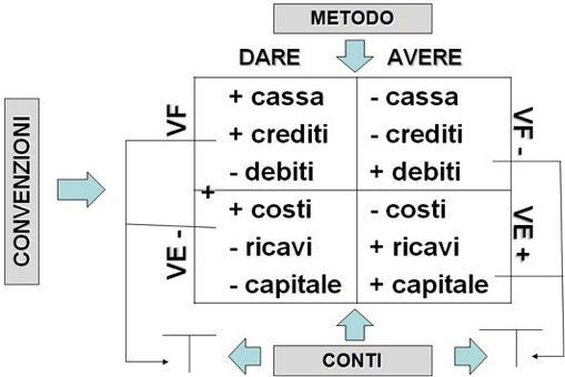 Schema delle rilevazioni (forma didattica).