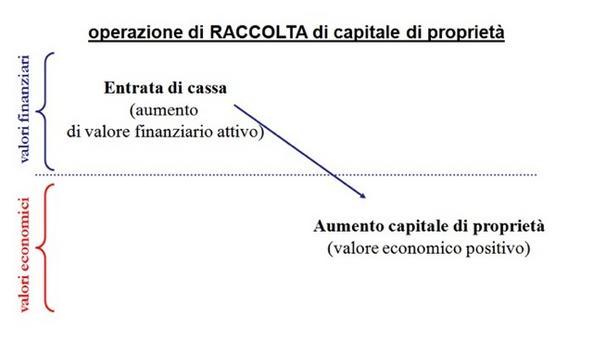 Analisi delle variazioni basate sull'osservazione dell'aspetto finanziario e dell'aspetto economico.