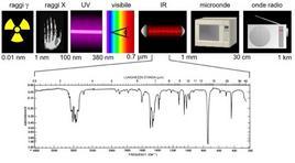 Lo spettro elettromagnetico e la radiazione IR
