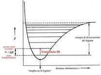 I livelli vibrazionali di una molecola