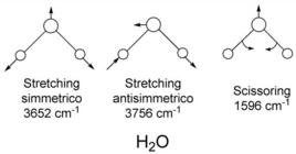 Le 3 possibili vibrazioni di H2O