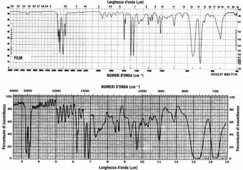 Lo stesso spettro IR rappresentato in funzione del numero d'onde (sopra) e della lunghezza d'onda (sotto)