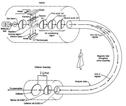 Schema complessivo di uno spettrometro di massa con sorgente EI e analizzatore magnetico