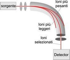 Schema di analizzatore magnetico. Il campo magnetico è perpendicolare allo schermo e viene verso l'osservatore.
