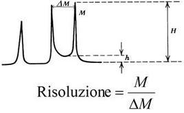 Definizione di risoluzione in spettrometria di massa