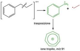 Formazione dello ione tropilio negli alchilbenzeni