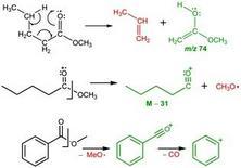 Riarrangiamento di McLafferty (sopra), perdita del radicale alcossido per esteri alifatici (al centro) e aromatici (sotto)