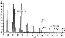 Spettro di massa del nonanale