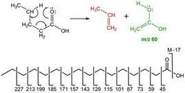 Riarrangiamento di McLafferty (sopra) e scissioni semplici degli acidi carbossilici