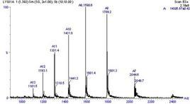 Spettro di massa ESI del lisozima