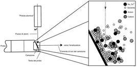 Schema della sorgente FAB