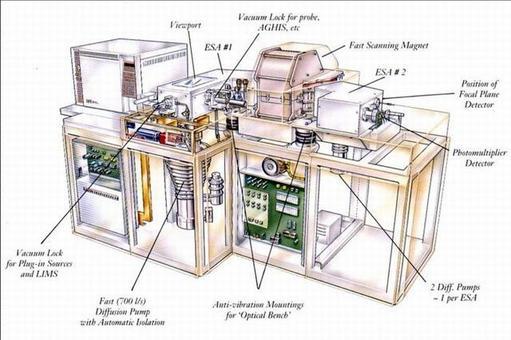 Spaccato di uno spettrometro di massa con analizzatore magnetico e sorgente FAB.