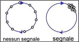 Gli ioni in movimento generano la rf sono se sono raggruppati