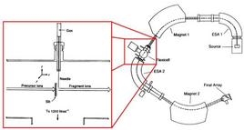 Schema di uno spettrometro MS/MS a 4 settori