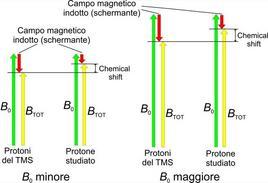 Gli effetti schermanti, e quindi il chemical shift, aumentano all'aumentare di B0