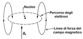 Schema dell'origine del chemical shift