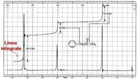 L'integrale sotteso a ogni segnale è proporzionale al numero di protoni che lo generano