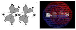 Gli orbitali atomici che formano il triplo legame e la densità elettronica π risultante