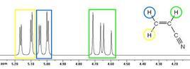 Anche se l'acrilonitrile ha solo tre protoni, nel suo spettro 1H NMR compaiono 12 linee