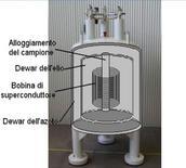 Schema dell'interno di un magnete superconduttore