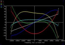 Campo magnetico di bobine di shimming in funzione della posizione su z del campione