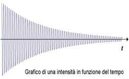 La radiofrequenza emessa da un singolo nucleo decade esponenzialmente