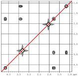 Il COSY contiene picchi diagonali, che non danno informazioni…