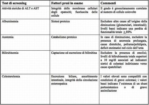 Elenco dei test di laboratorio di importanza primaria e secondaria nelle diagnosi delle affezioni epatobiliari.