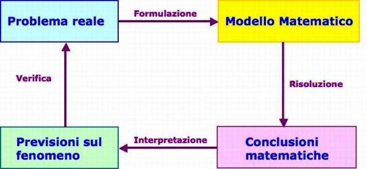 Figura 1.1: Schema per la costruzione di un modello matematico.