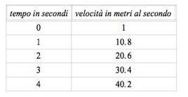 Tabella 1.1: Velocità del grave in funzione del tempo.