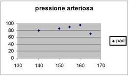 Figura 3.12: Grafico in coordinate cartesiane.