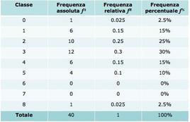 Tabella 4.1: Tabella di distribuzione delle frequenze dell'Esempio 4.1.