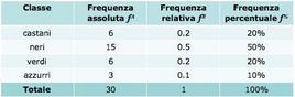 Tabella 4.3: Tabella di distribuzione delle frequenze dell'Esempio 4.3.