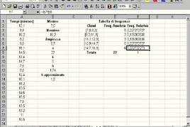 Figura 5.6: Tabella di frequenze per l'Esercizio 5.4.
