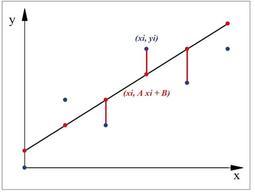 Figura 6.6: Metodo dei minimi quadrati