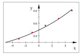 Figura 7.1