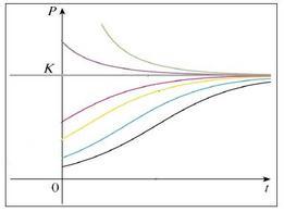 Figura 10.5: Grafico di N(t) al variare del dato iniziale per γ>0